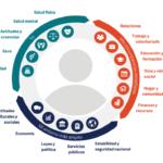 ¿Qué influye en la calidad de vida con Esclerosis Múltiple y cómo podemos mejorarlo?